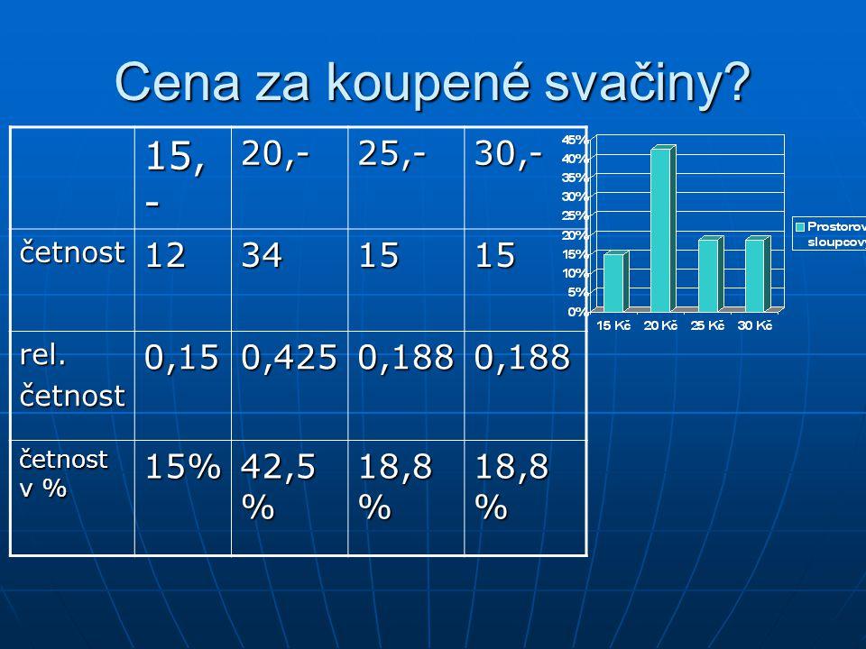 Cena za koupené svačiny? 15, - 20,-25,-30,- četnost12341515 rel.četnost0,150,4250,1880,188 četnost v % 15% 42,5 % 18,8 %