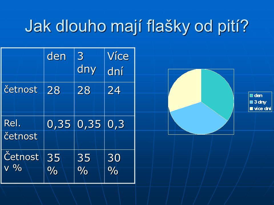 Jak dlouho mají flašky od pití? den 3 dny Vícední četnost282824 Rel.četnost0,350,350,3 Četnost v % 35 % 30 %