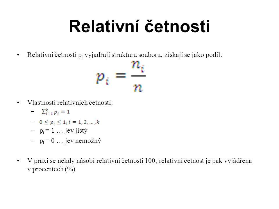 Relativní četnosti x i - známkyn i - počty studentů (absolutní četnosti) p i - počty studentů (relativní četnosti - n i /n) Způsob výpočtu p i - počty studentů (relativní četnosti) 120,22/10 240,44/10 330,33/10 410,11/10  Celkem 101,0 