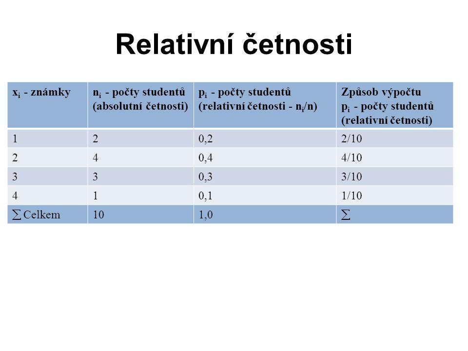 Výběrové charakteristiky variability Říkají, jak se jednotlivé hodnoty statistického znaku liší od sebe navzájem.