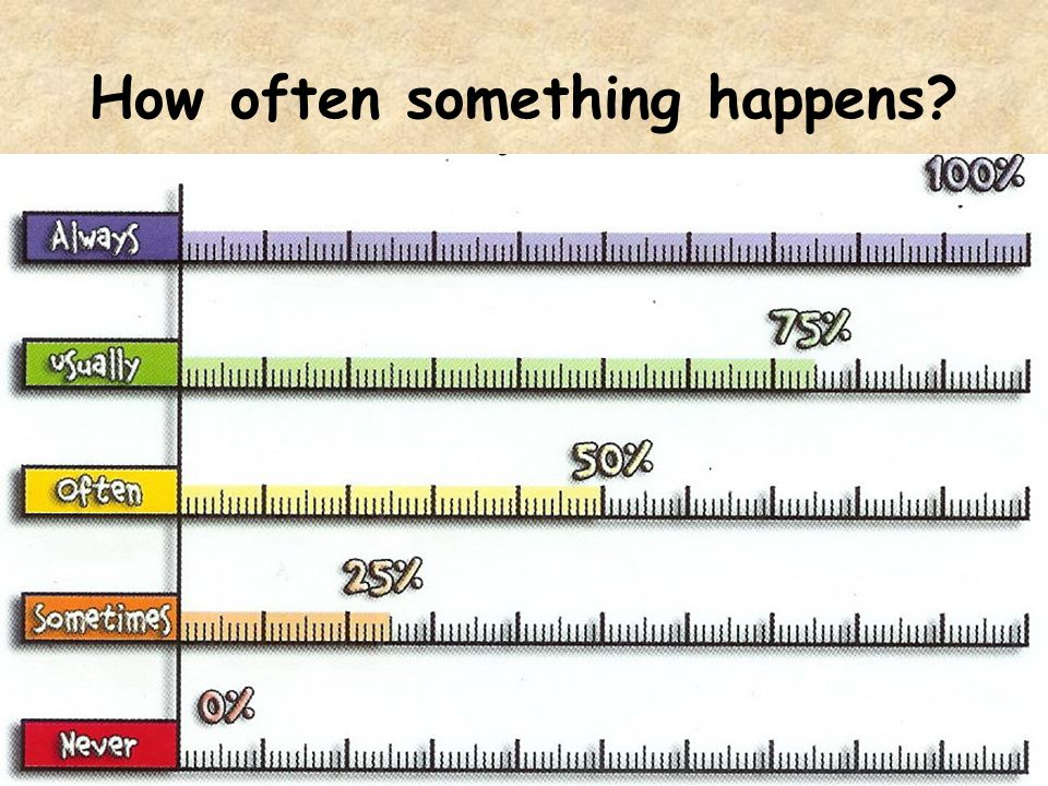 How often something happens