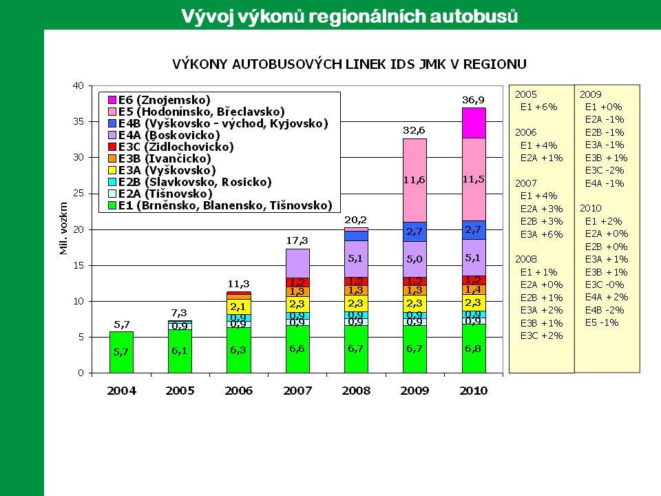 Vývoj výkon ů regionálních autobus ů