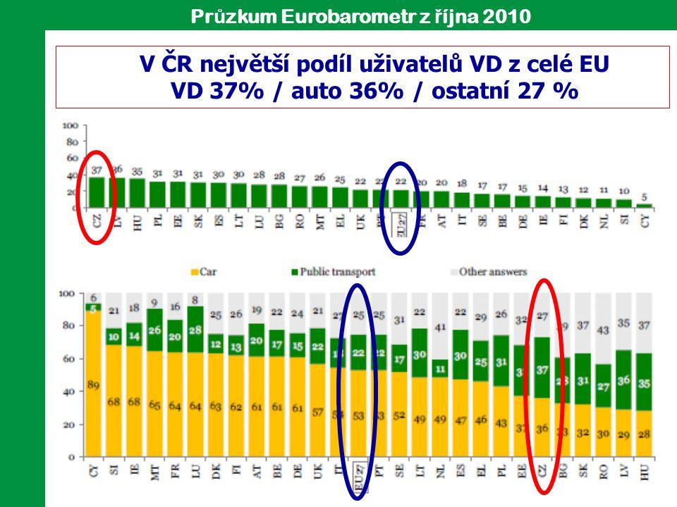 Pr ů zkum Eurobarometr z ř íjna 2010 V ČR největší podíl uživatelů VD z celé EU VD 37% / auto 36% / ostatní 27 %