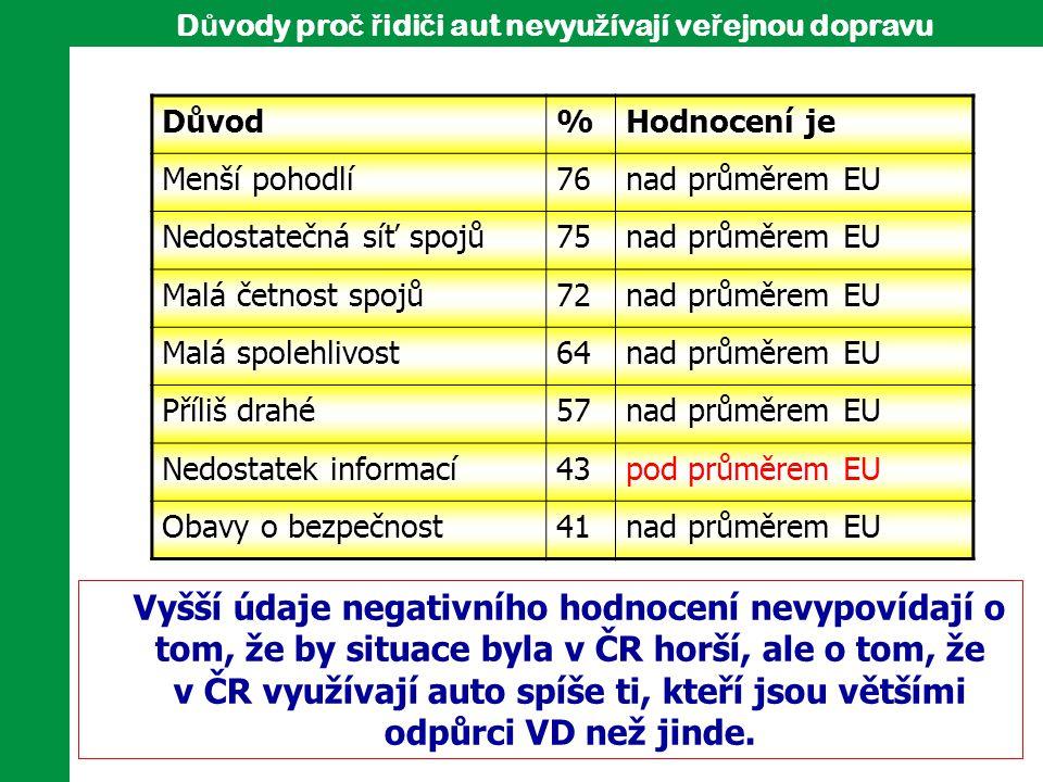 D ů vody pro č ř idi č i aut nevyu ž ívají ve ř ejnou dopravu Důvod%Hodnocení je Menší pohodlí76nad průměrem EU Nedostatečná síť spojů75nad průměrem E