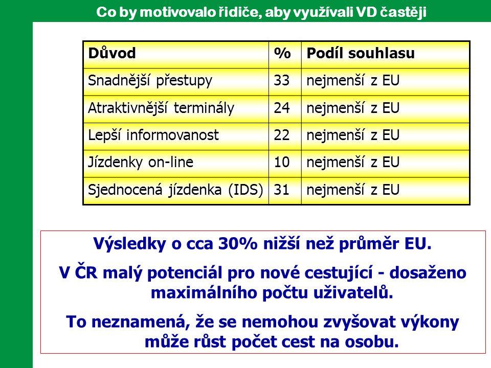 Důvod%Podíl souhlasu Snadnější přestupy33nejmenší z EU Atraktivnější terminály24nejmenší z EU Lepší informovanost22nejmenší z EU Jízdenky on-line10nej
