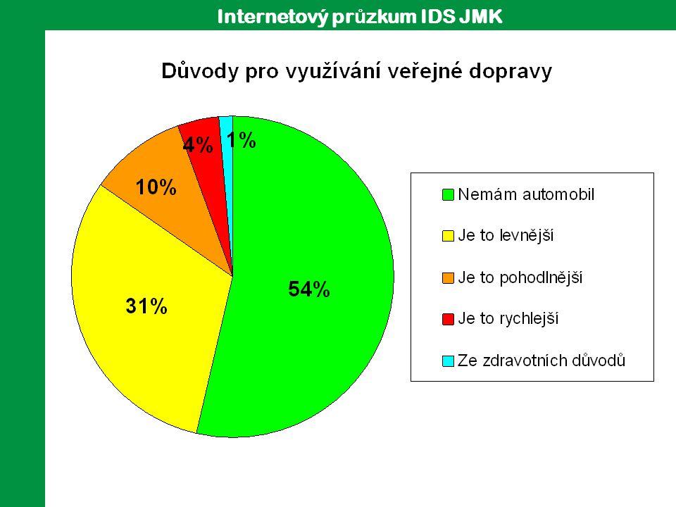 Internetový pr ů zkum IDS JMK