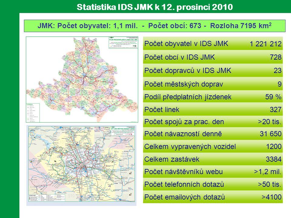 JMK: Počet obyvatel: 1,1 mil. - Počet obcí: 673 - Rozloha 7195 km 2 Statistika IDS JMK k 12. prosinc i 2010 Počet obyvatel v IDS JMK1 221 212 Počet ob