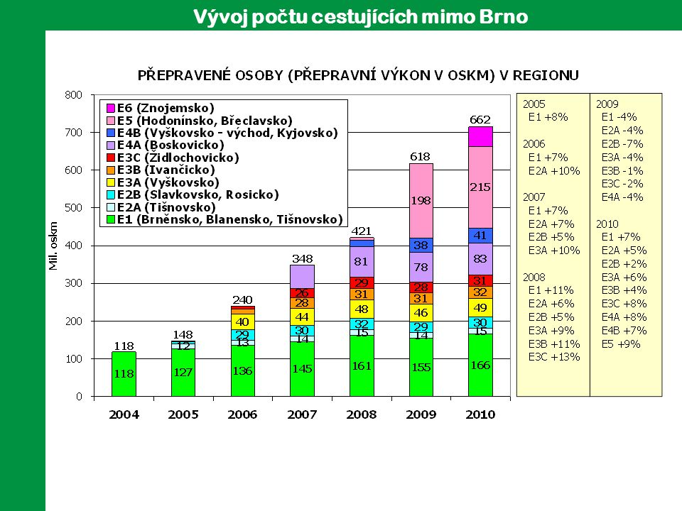 Vývoj po č tu cestujících mimo Brno