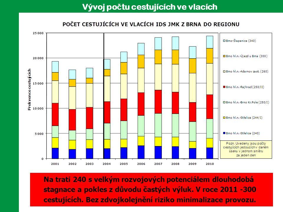 Vývoj po č tu cestujících ve vlacích Na trati 240 s velkým rozvojových potenciálem dlouhodobá stagnace a pokles z důvodu častých výluk. V roce 2011 -3