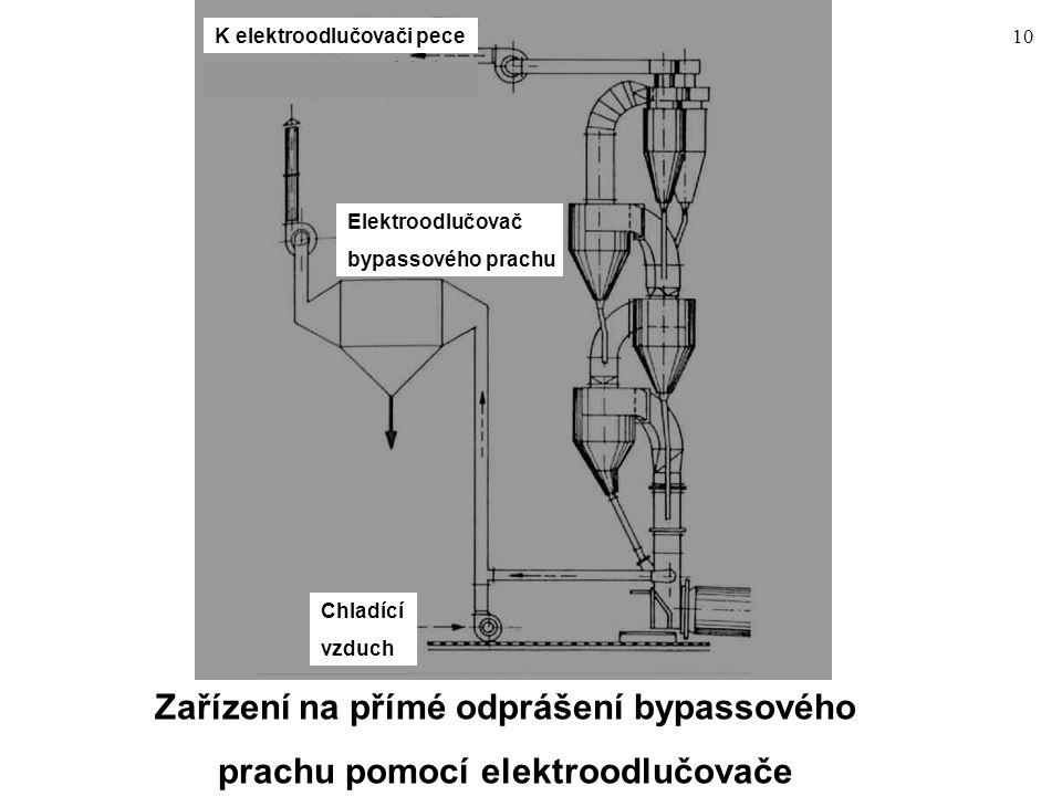10 Zařízení na přímé odprášení bypassového prachu pomocí elektroodlučovače K elektroodlučovači pece Elektroodlučovač bypassového prachu Chladící vzduc