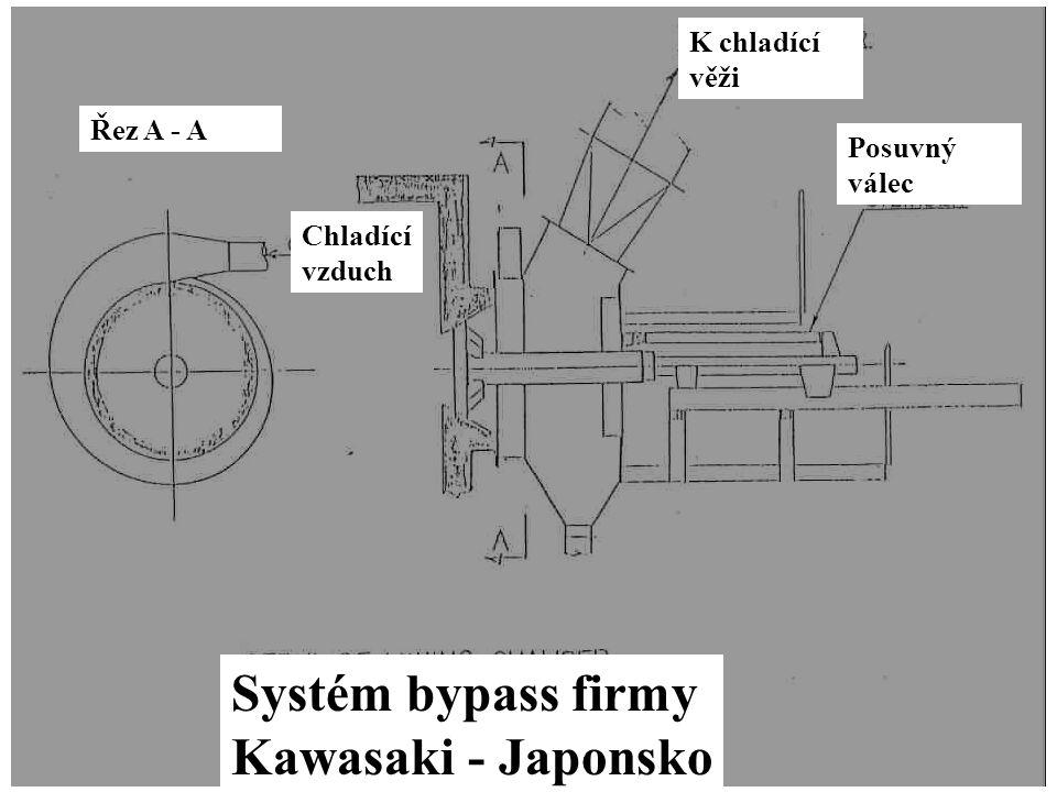 11 Systém bypass firmy Kawasaki - Japonsko Řez A - A Chladící vzduch K chladící věži Posuvný válec
