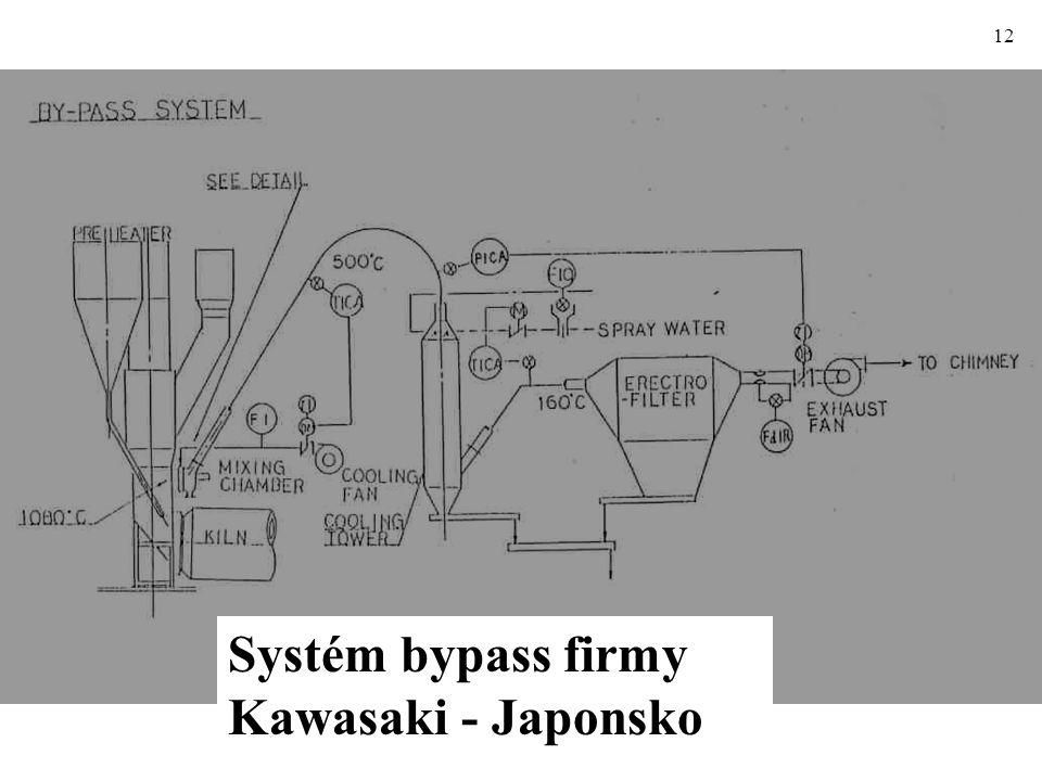 12 Systém bypass firmy Kawasaki - Japonsko