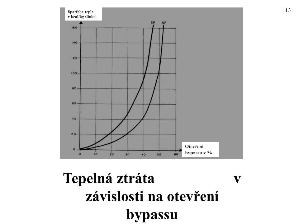 13 Tepelná ztráta v závislosti na otevření bypassu Spotřeba tepla v kcal/kg slínku Otevření bypassu v %