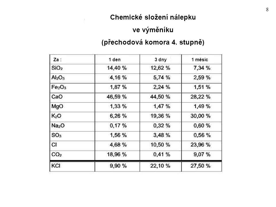 8 Chemické složení nálepku ve výměníku (přechodová komora 4. stupně) Za :1 den3 dny1 měsíc