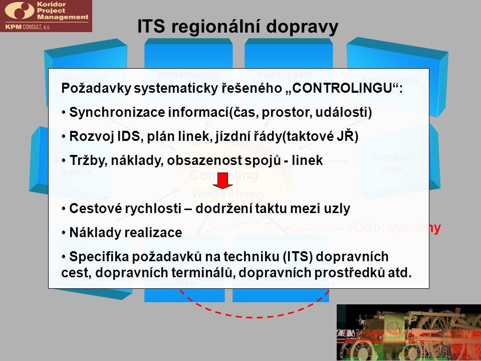 Controling Veřejné dopravy Plnění GD Tržby/ nákladyObsazenost linek Odb. systémy ITS regionální dopravy Poptávka InfrastrukturaVozový park Společenský