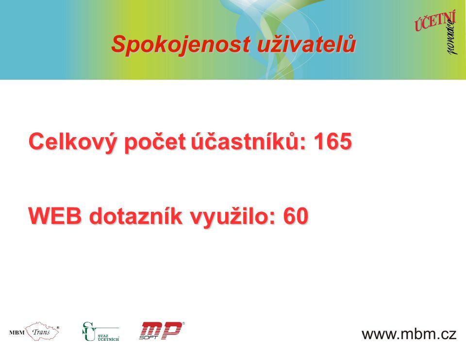 Spokojenost uživatelů Celkový počet účastníků: 165 WEB dotazník využilo: 60