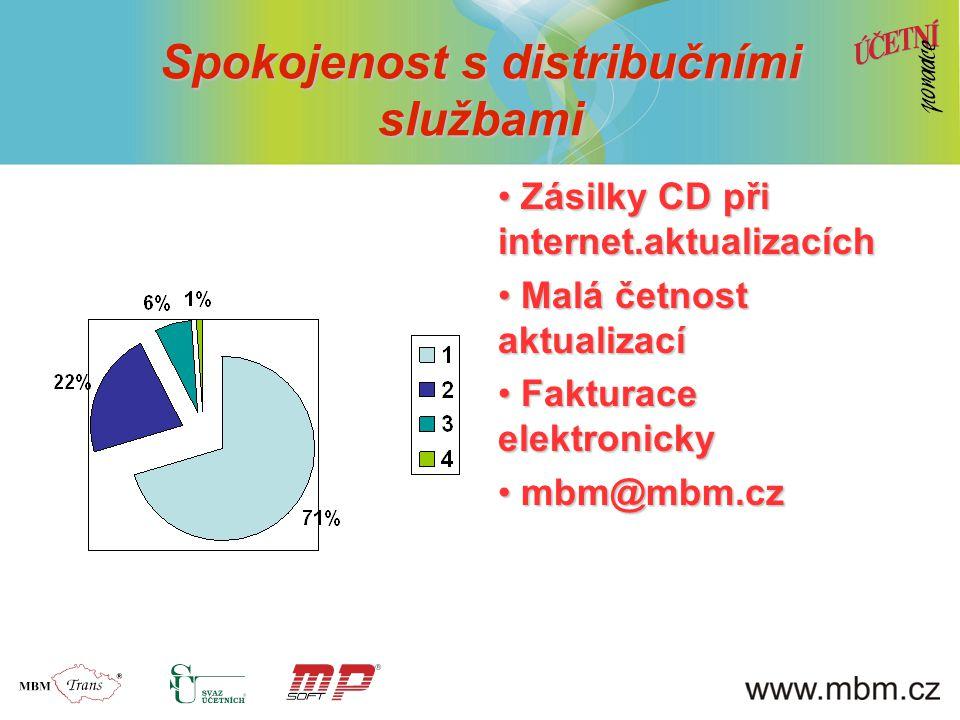 Spokojenost s distribučními službami Zásilky CD při internet.aktualizacích Zásilky CD při internet.aktualizacích Malá četnost aktualizací Malá četnost
