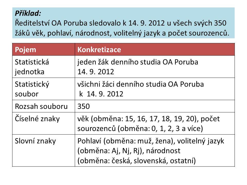 Příklad: Ředitelství OA Poruba sledovalo k 14. 9.