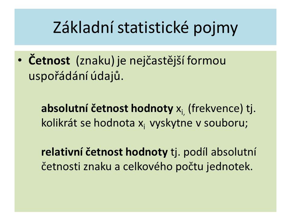 Základní statistické pojmy Četnost (znaku) je nejčastější formou uspořádání údajů.