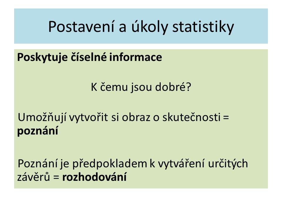 Postavení a úkoly statistiky Poskytuje číselné informace K čemu jsou dobré.