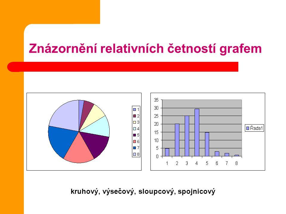 Znázornění relativních četností grafem kruhový, výsečový, sloupcový, spojnicový