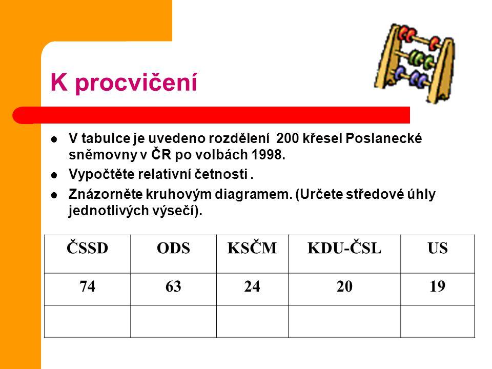 K procvičení V tabulce je uvedeno rozdělení 200 křesel Poslanecké sněmovny v ČR po volbách 1998.
