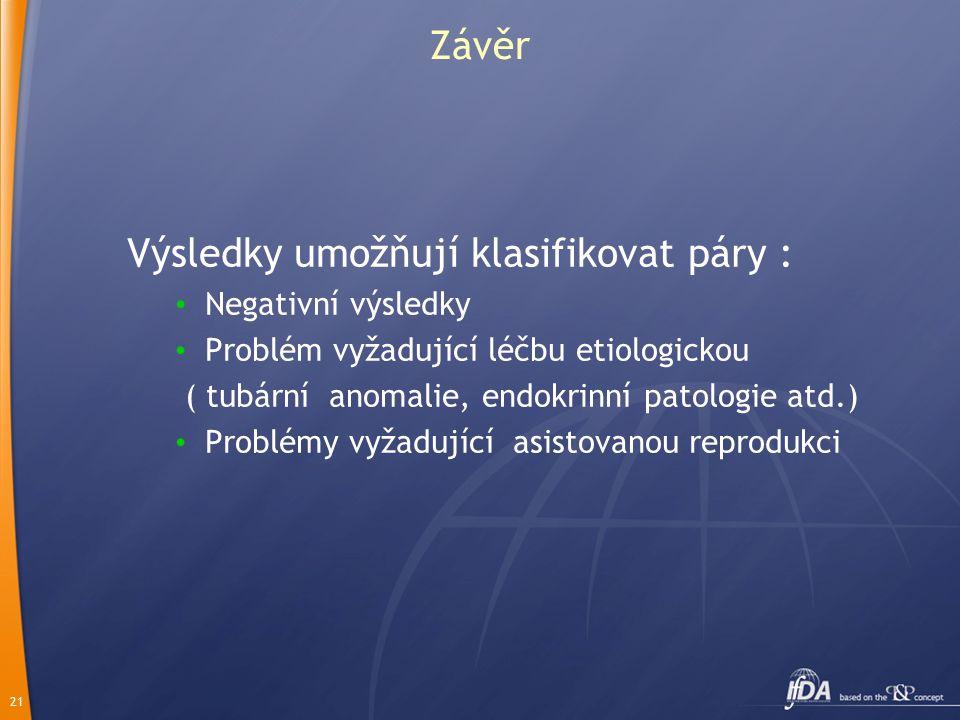 21 Závěr Výsledky umožňují klasifikovat páry : Negativní výsledky Problém vyžadující léčbu etiologickou ( tubární anomalie, endokrinní patologie atd.) Problémy vyžadující asistovanou reprodukci