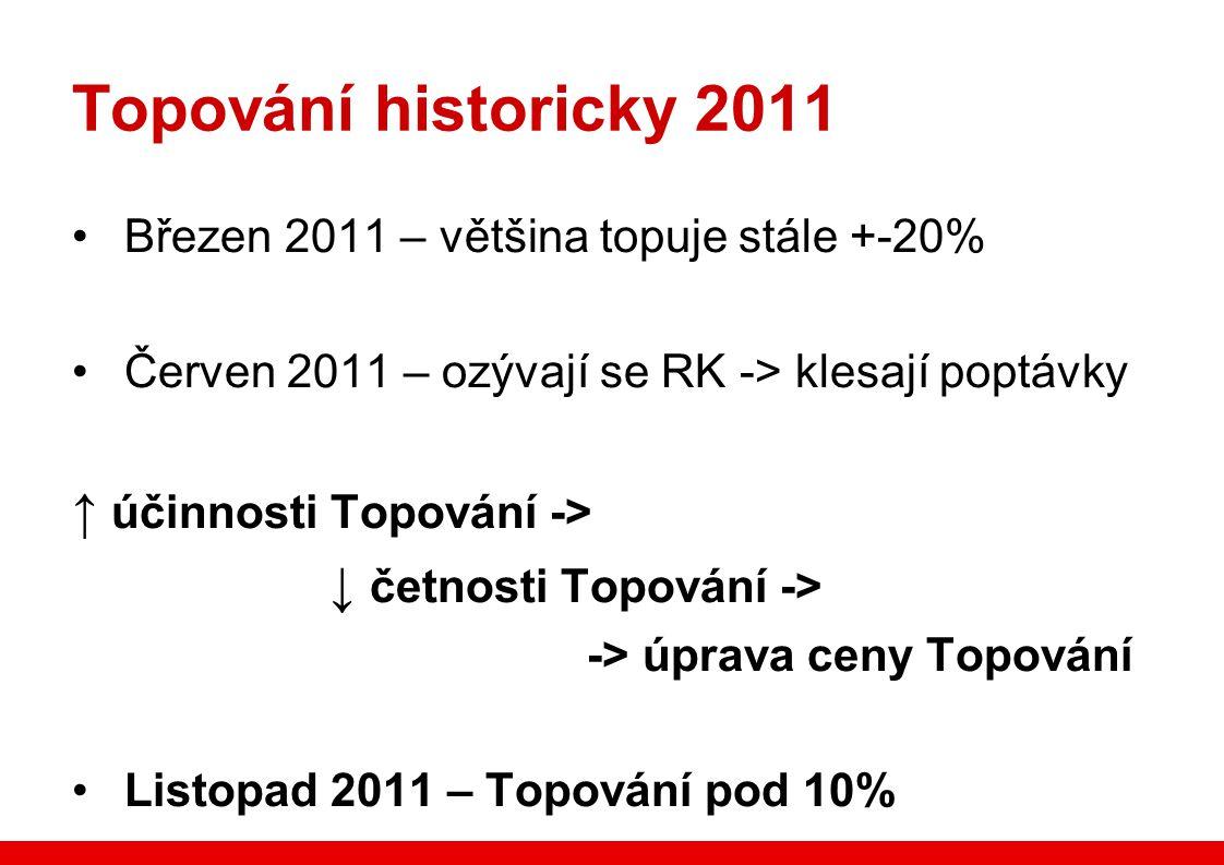 Topování historicky 2011 Březen 2011 – většina topuje stále +-20% Červen 2011 – ozývají se RK -> klesají poptávky ↑ účinnosti Topování -> ↓ četnosti Topování -> -> úprava ceny Topování Listopad 2011 – Topování pod 10%
