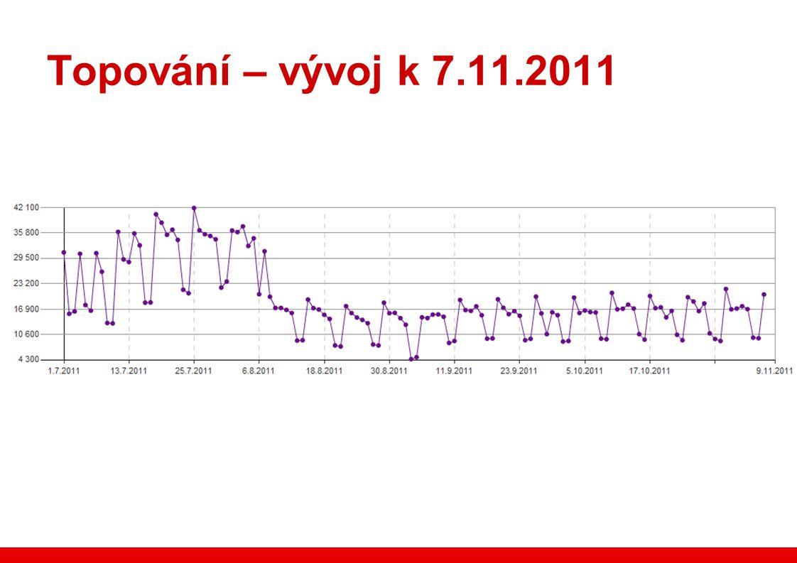 Topování – vývoj k 7.11.2011
