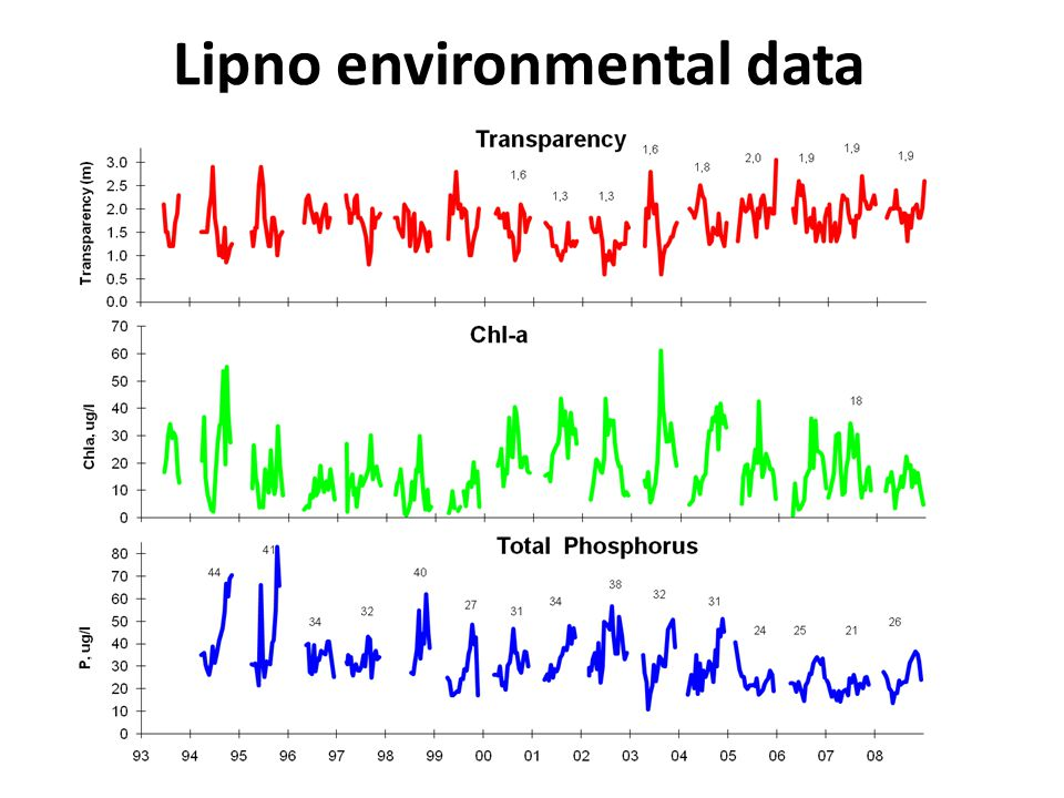 Lipno environmental data