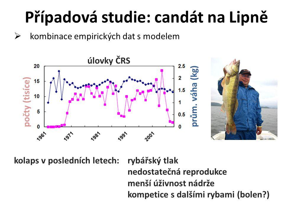  kombinace empirických dat s modelem Případová studie: candát na Lipně počty (tisíce)prům. váha (kg) úlovky ČRS kolaps v posledních letech: rybářský