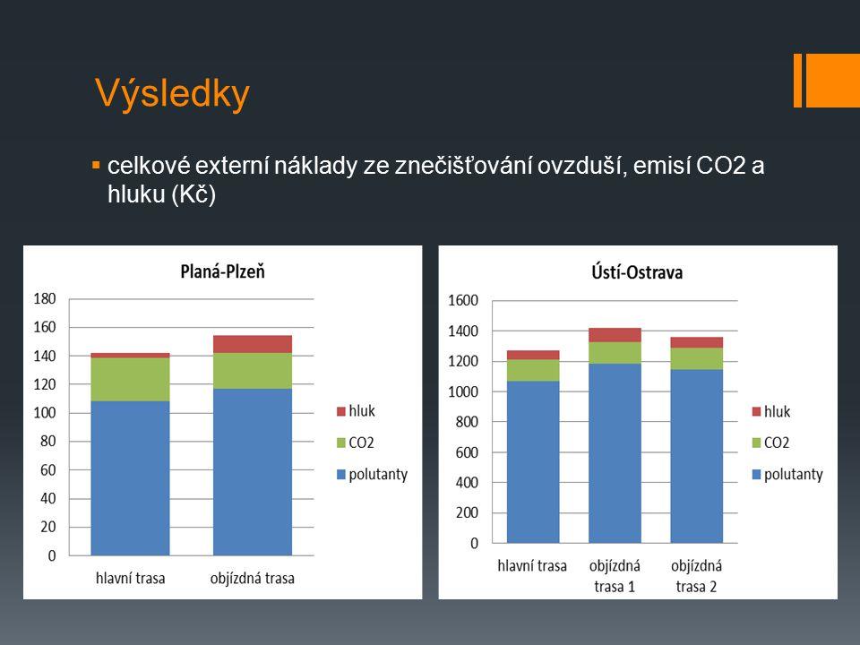 Výsledky  celkové externí náklady ze znečišťování ovzduší, emisí CO2 a hluku (Kč)