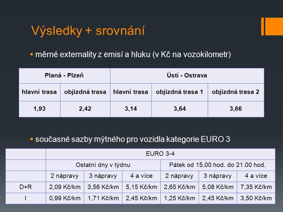 Výsledky + srovnání  měrné externality z emisí a hluku (v Kč na vozokilometr)  současné sazby mýtného pro vozidla kategorie EURO 3 Planá - PlzeňÚstí - Ostrava hlavní trasaobjízdná trasahlavní trasaobjízdná trasa 1objízdná trasa 2 1,932,423,143,643,66 EURO 3-4 Ostatní dny v týdnuPátek od 15.00 hod.