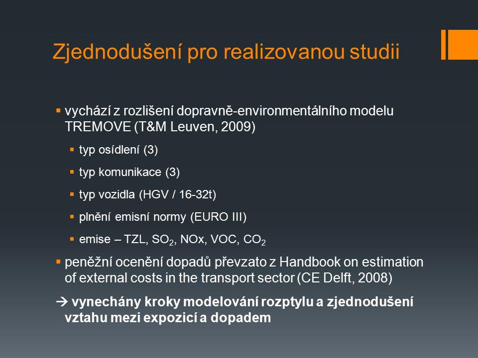 Zjednodušení pro realizovanou studii  vychází z rozlišení dopravně-environmentálního modelu TREMOVE (T&M Leuven, 2009)  typ osídlení (3)  typ komunikace (3)  typ vozidla (HGV / 16-32t)  plnění emisní normy (EURO III)  emise – TZL, SO 2, NOx, VOC, CO 2  peněžní ocenění dopadů převzato z Handbook on estimation of external costs in the transport sector (CE Delft, 2008)  vynechány kroky modelování rozptylu a zjednodušení vztahu mezi expozicí a dopadem