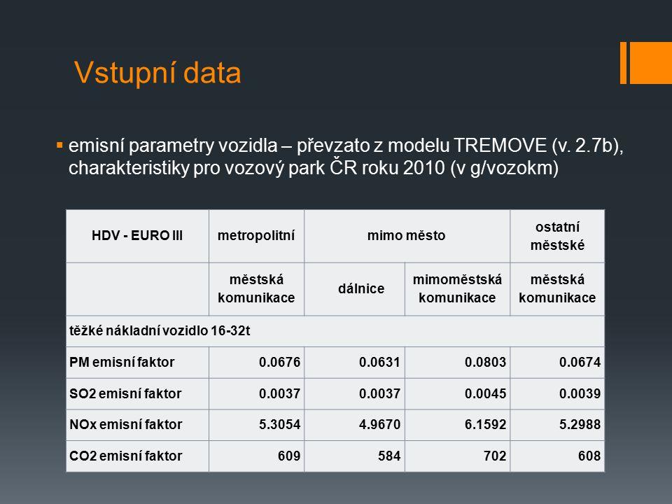 Vstupní data  jednotkové externí náklady emisí znečišťujících látek (v Kč/t) spodní odhadhorní odhad NOx222 850610 500 PM2.5976 8502 777 900 SO2244 200702 100 VOC30 50091 600 CO2580 hodnoty v eurech cenové úrovně roku 2000 převedeny na české koruny roku 2010 směnným kurzem a upraveny o inflaci indexem spotřebitelských cen