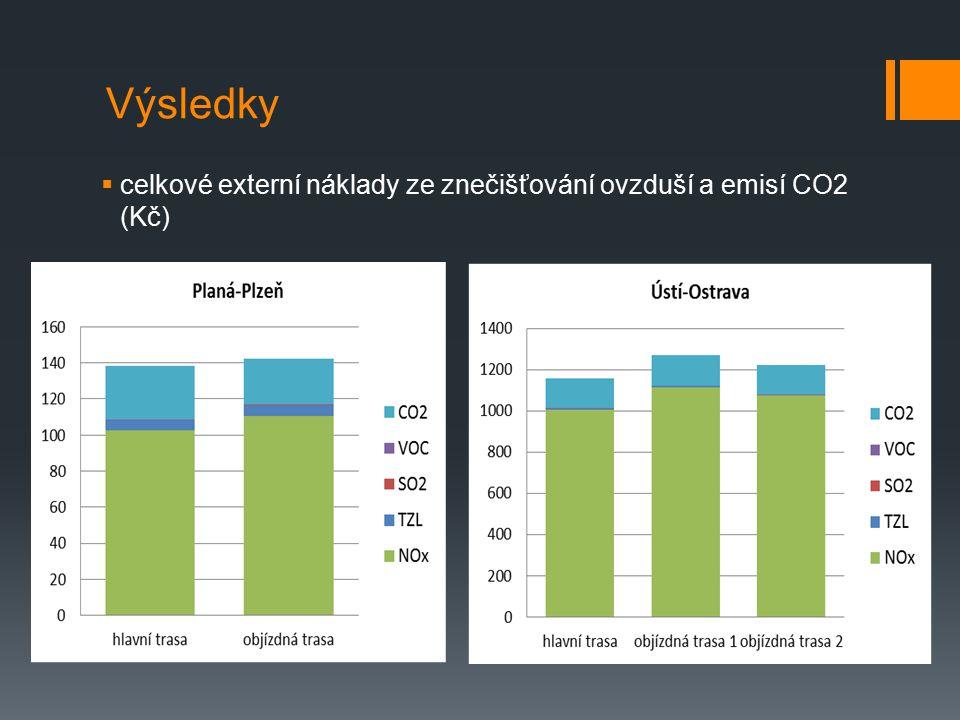 Výsledky  celkové externí náklady ze znečišťování ovzduší a emisí CO2 (Kč)