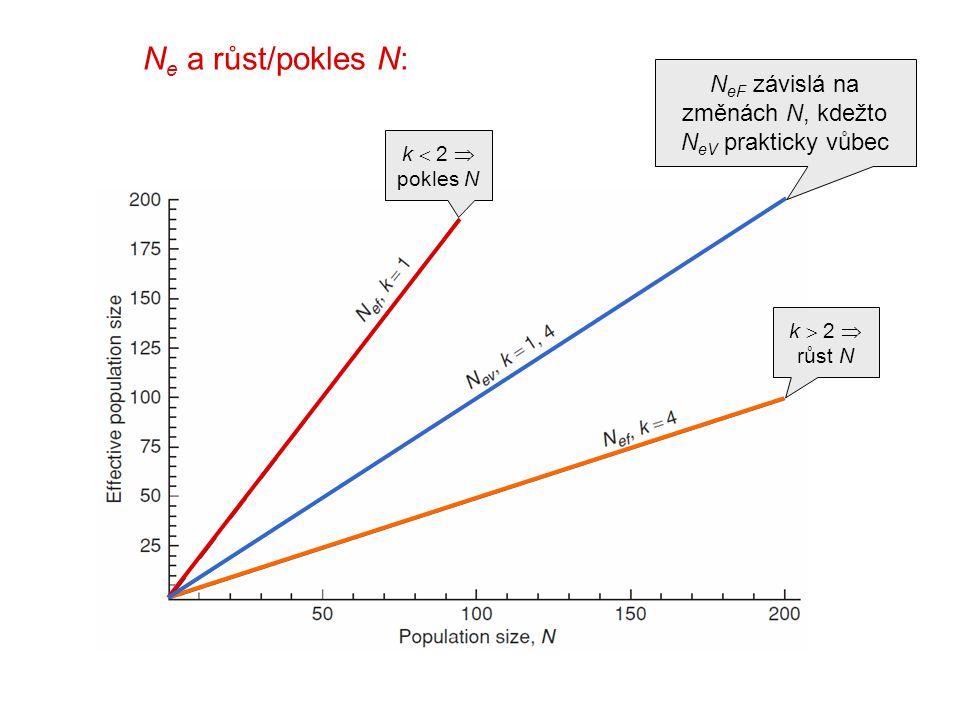 k  2  růst N N e a růst/pokles N: k  2  pokles N N eF závislá na změnách N, kdežto N eV prakticky vůbec