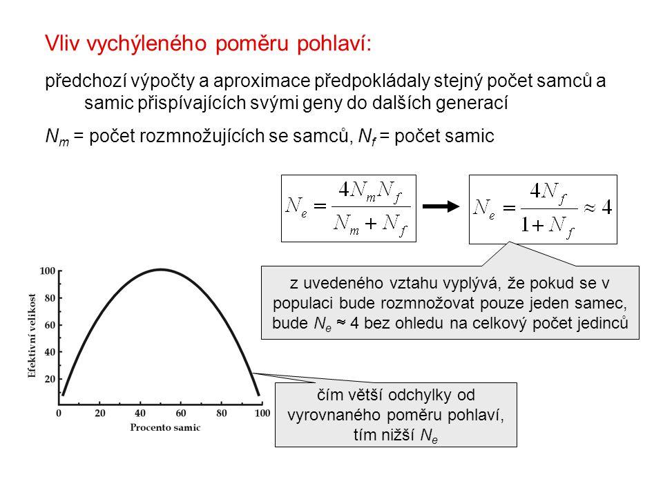 Vliv vychýleného poměru pohlaví: předchozí výpočty a aproximace předpokládaly stejný počet samců a samic přispívajících svými geny do dalších generací N m = počet rozmnožujících se samců, N f = počet samic čím větší odchylky od vyrovnaného poměru pohlaví, tím nižší N e z uvedeného vztahu vyplývá, že pokud se v populaci bude rozmnožovat pouze jeden samec, bude N e  4 bez ohledu na celkový počet jedinců