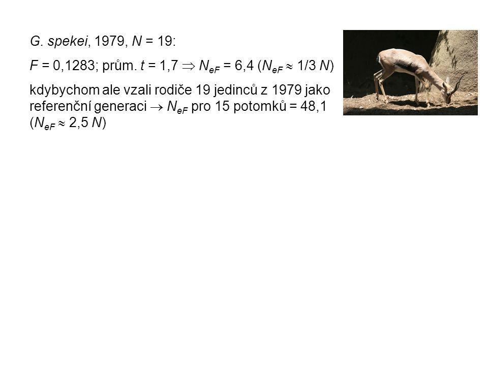 G. spekei, 1979, N = 19: F = 0,1283; prům.
