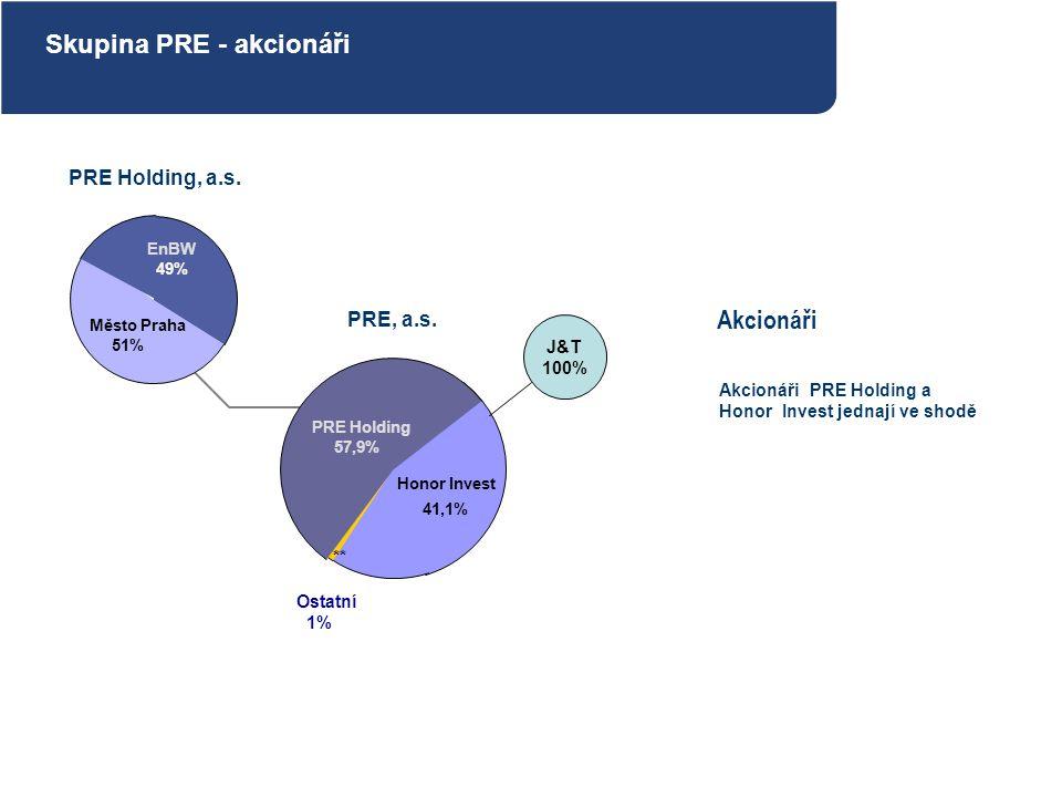 EnBW 49%49% Město Praha 51% Honor Invest 41,1% PRE Holding 57,9% PRE, a.s. PRE Holding, a.s. Akcionáři Akcionáři PRE Holding a Honor Invest jednají ve