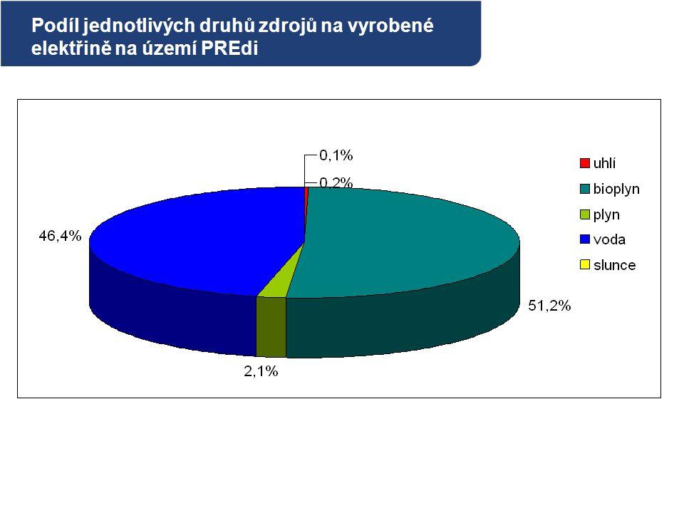 Podíl jednotlivých druhů zdrojů na vyrobené elektřině na území PREdi