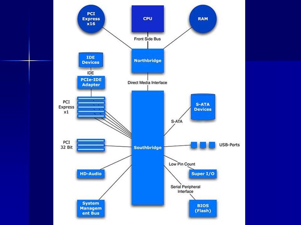 Pentium MMX, Penryn Quadcore, Atom (Silverthorne)