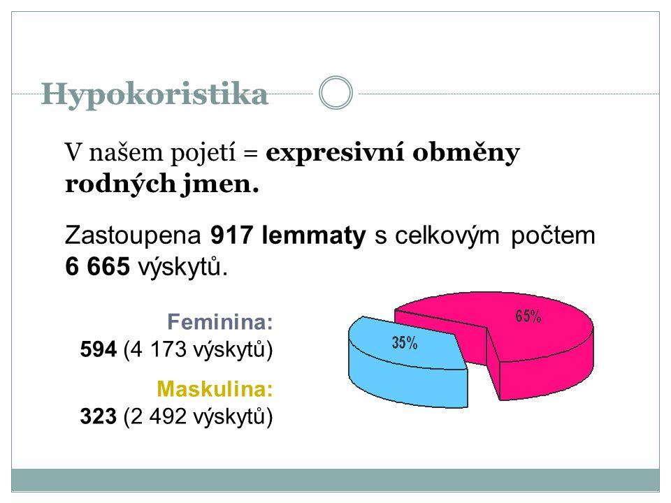 Hypokoristika V našem pojetí = expresivní obměny rodných jmen. Zastoupena 917 lemmaty s celkovým počtem 6 665 výskytů. Feminina: 594 (4 173 výskytů) M