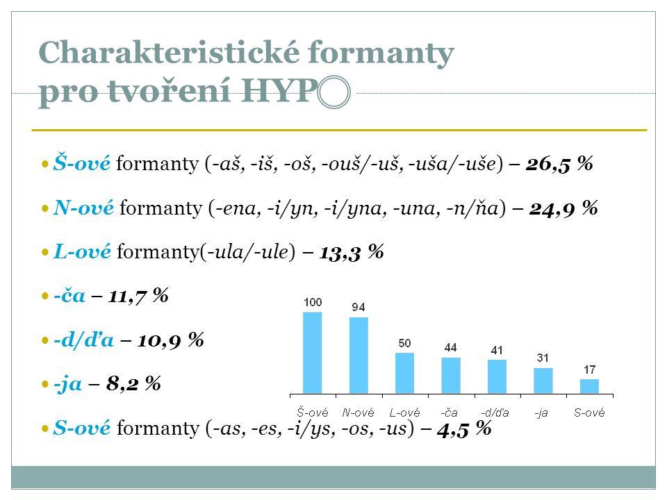Charakteristické formanty pro tvoření HYP Š-ové formanty (-aš, -iš, -oš, -ouš/-uš, -uša/-uše) – 26,5 % N-ové formanty (-ena, -i/yn, -i/yna, -una, -n/ň