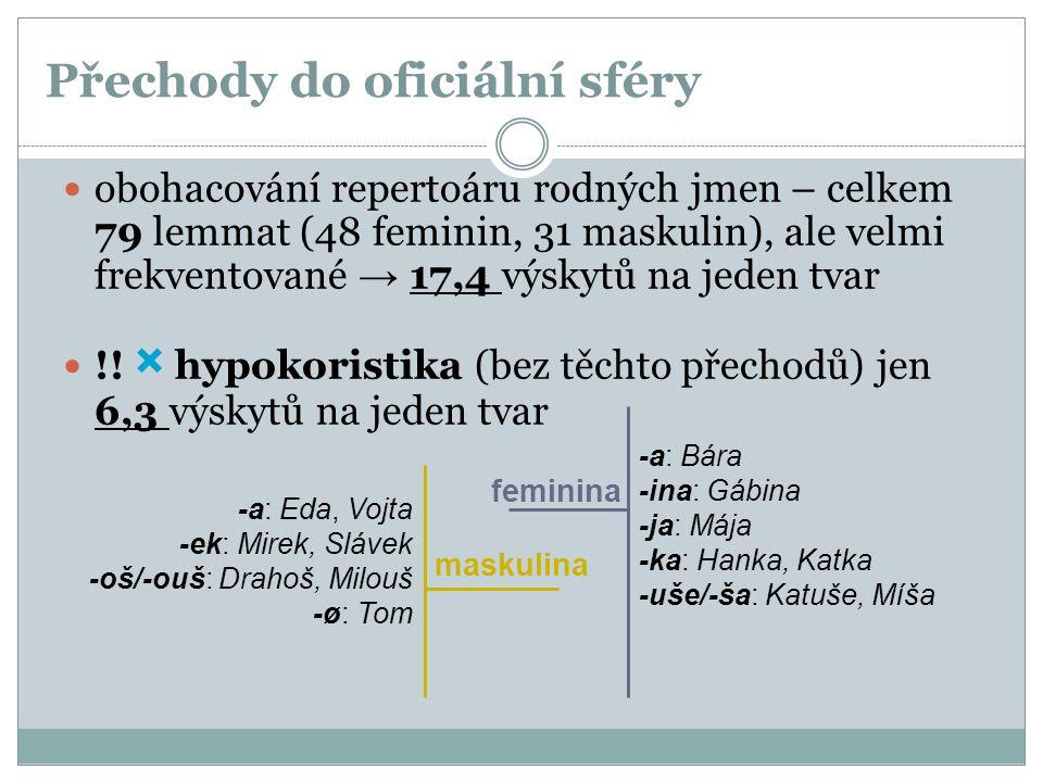 Přechody do oficiální sféry obohacování repertoáru rodných jmen – celkem 79 lemmat (48 feminin, 31 maskulin), ale velmi frekventované → 17,4 výskytů n