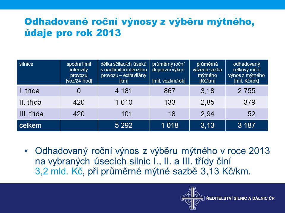 Odhadované roční výnosy z výběru mýtného, údaje pro rok 2013 silnicespodní limit intenzity provozu [voz/24 hod] délka sčítacích úseků s nadlimitní intenzitou provozu – extravilány [km] průměrný roční dopravní výkon [mil.