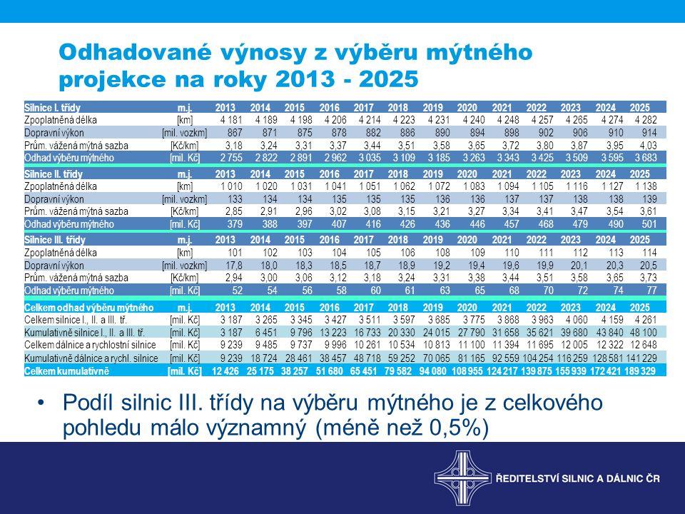 Odhadované výnosy z výběru mýtného projekce na roky 2013 - 2025 Podíl silnic III. třídy na výběru mýtného je z celkového pohledu málo významný (méně n