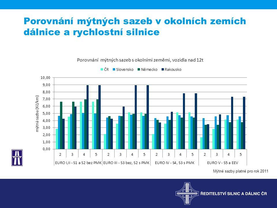 Porovnání mýtných sazeb v okolních zemích dálnice a rychlostní silnice Mýtné sazby platné pro rok 2011