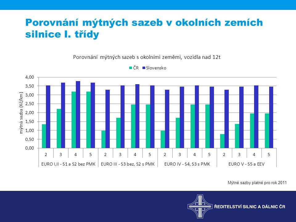 Porovnání mýtných sazeb v okolních zemích silnice I. třídy Mýtné sazby platné pro rok 2011