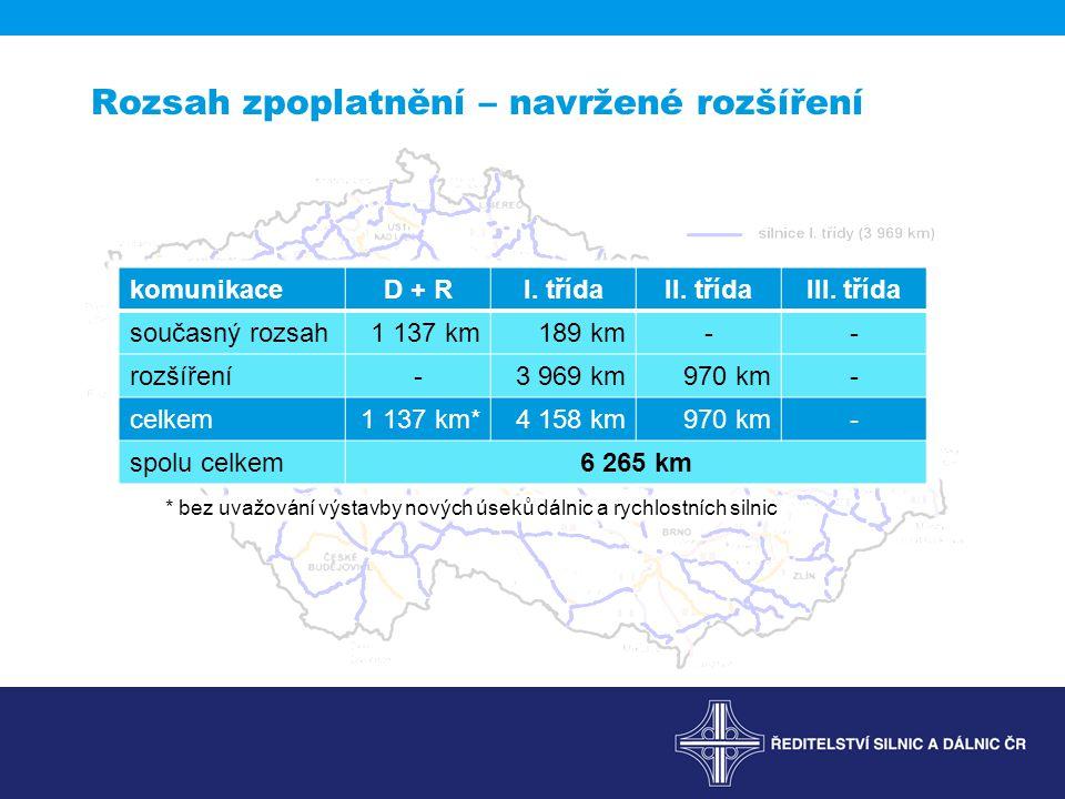 komunikaceD + RI. třídaII. třídaIII. třída současný rozsah1 137 km189 km-- rozšíření-3 969 km970 km- celkem1 137 km*4 158 km970 km- spolu celkem6 265